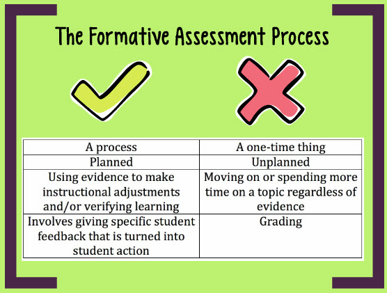 formative assessment: an introduction | writingcity